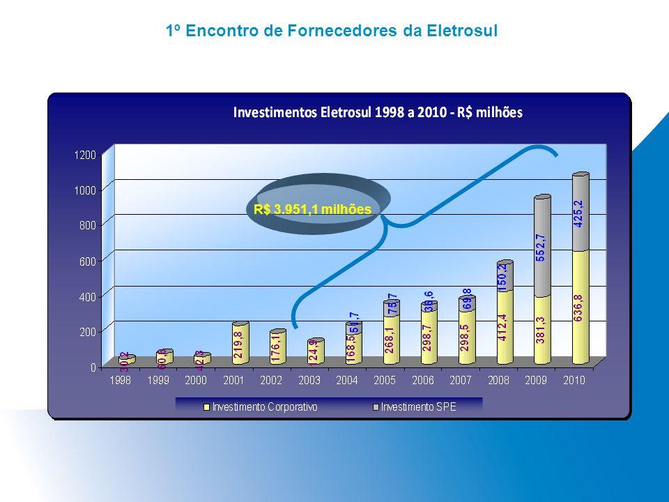 1º Encontro de Fornecedores da Eletrosul R$ 3.951,1 milhões