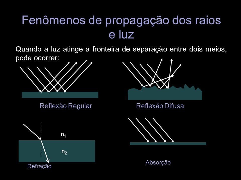 Fenômenos de propagação dos raios e luz Quando a luz atinge a fronteira de separação entre dois meios, pode ocorrer: Reflexão RegularReflexão Difusa n