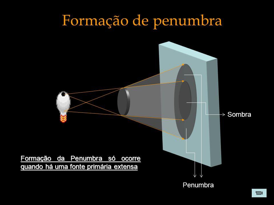Formação de penumbra Penumbra Sombra Formação da Penumbra só ocorre quando há uma fonte primária extensa