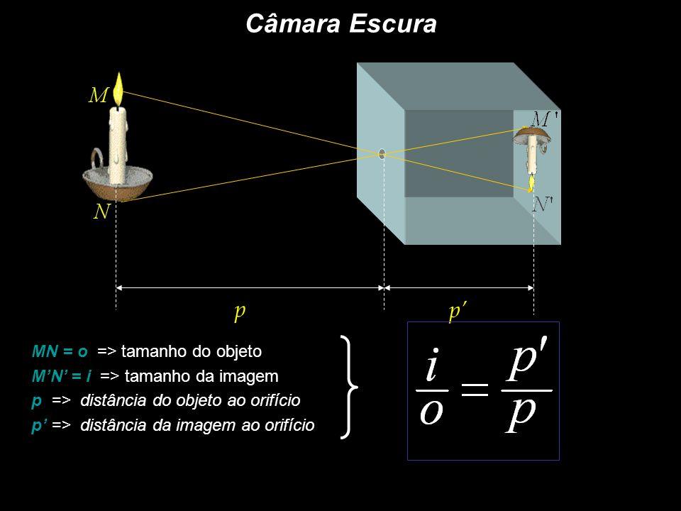 p p Câmara Escura MN = o => tamanho do objeto MN = i => tamanho da imagem p => distância do objeto ao orifício p => distância da imagem ao orifício