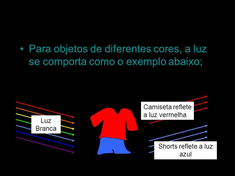 Using coloured light Para objetos de diferentes cores, a luz se comporta como o exemplo abaixo; Luz Branca Shorts reflete a luz azul Camiseta reflete