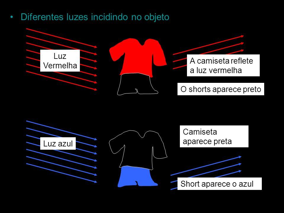 Diferentes luzes incidindo no objeto Luz Vermelha A camiseta reflete a luz vermelha O shorts aparece preto Luz azul Camiseta aparece preta Short apare