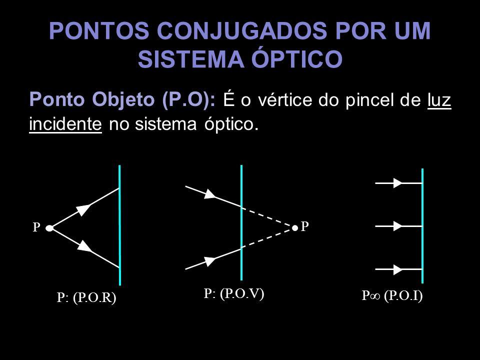 PONTOS CONJUGADOS POR UM SISTEMA ÓPTICO Ponto Objeto (P.O): É o vértice do pincel de luz incidente no sistema óptico. P: (P.O.R) P P: (P.O.V) P P (P.O