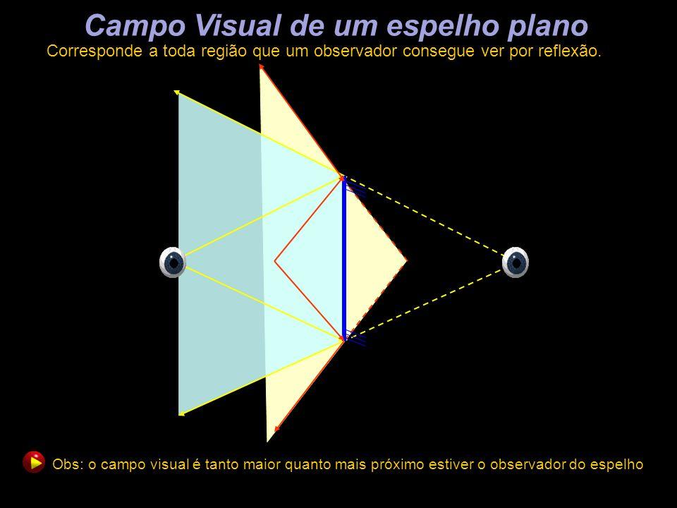 Campo Visual de um espelho plano Corresponde a toda região que um observador consegue ver por reflexão. Obs: o campo visual é tanto maior quanto mais