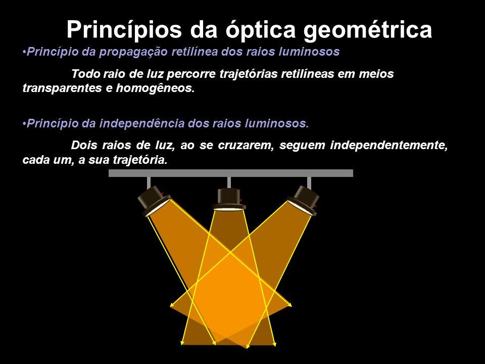 Princípio da propagação retilínea dos raios luminosos Todo raio de luz percorre trajetórias retilíneas em meios transparentes e homogêneos. Princípio