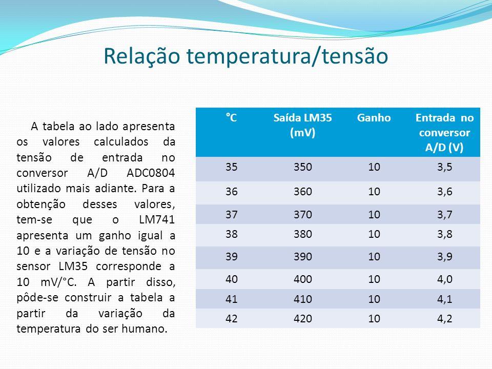 Relação temperatura/tensão A tabela ao lado apresenta os valores calculados da tensão de entrada no conversor A/D ADC0804 utilizado mais adiante. Para