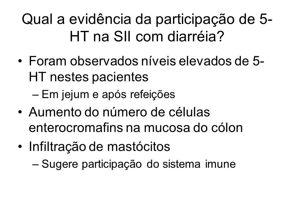 Qual a evidência da participação de 5- HT na SII com diarréia? Foram observados níveis elevados de 5- HT nestes pacientes –Em jejum e após refeições A