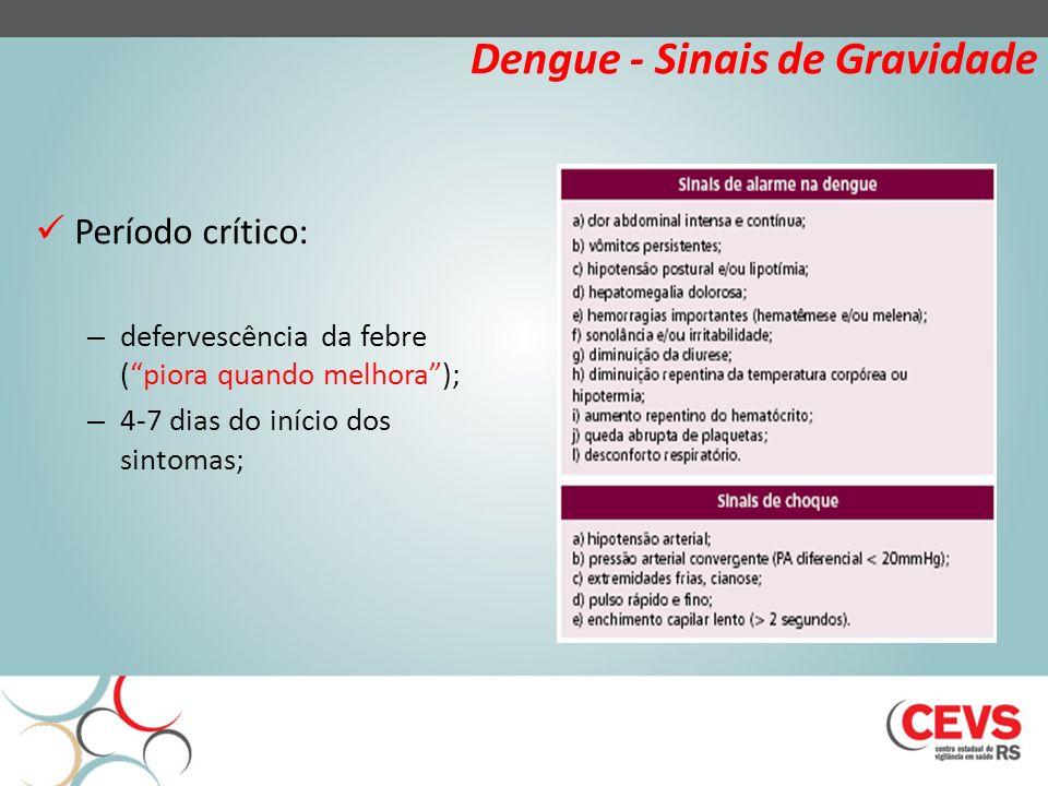 Dengue - Sinais de Gravidade Período crítico: – defervescência da febre (piora quando melhora); – 4-7 dias do início dos sintomas;