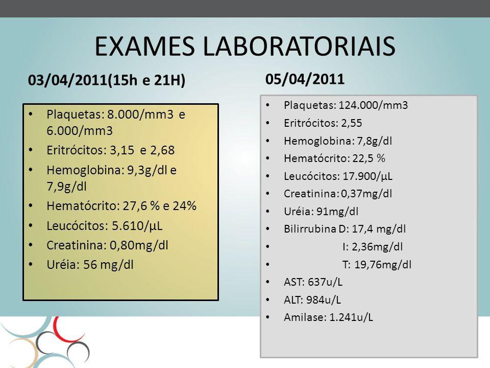 EXAMES LABORATORIAIS 03/04/2011(15h e 21H) Plaquetas: 8.000/mm3 e 6.000/mm3 Eritrócitos: 3,15 e 2,68 Hemoglobina: 9,3g/dl e 7,9g/dl Hematócrito: 27,6 % e 24% Leucócitos: 5.610/µL Creatinina: 0,80mg/dl Uréia: 56 mg/dl 05/04/2011 Plaquetas: 124.000/mm3 Eritrócitos: 2,55 Hemoglobina: 7,8g/dl Hematócrito: 22,5 % Leucócitos: 17.900/µL Creatinina: 0,37mg/dl Uréia: 91mg/dl Bilirrubina D: 17,4 mg/dl I: 2,36mg/dl T: 19,76mg/dl AST: 637u/L ALT: 984u/L Amilase: 1.241u/L