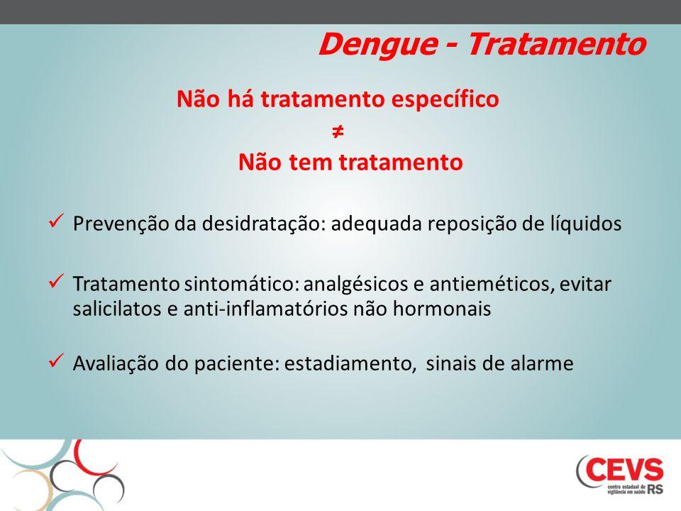 Dengue - Tratamento Não há tratamento específico Não tem tratamento Prevenção da desidratação: adequada reposição de líquidos Tratamento sintomático: analgésicos e antieméticos, evitar salicilatos e anti-inflamatórios não hormonais Avaliação do paciente: estadiamento, sinais de alarme