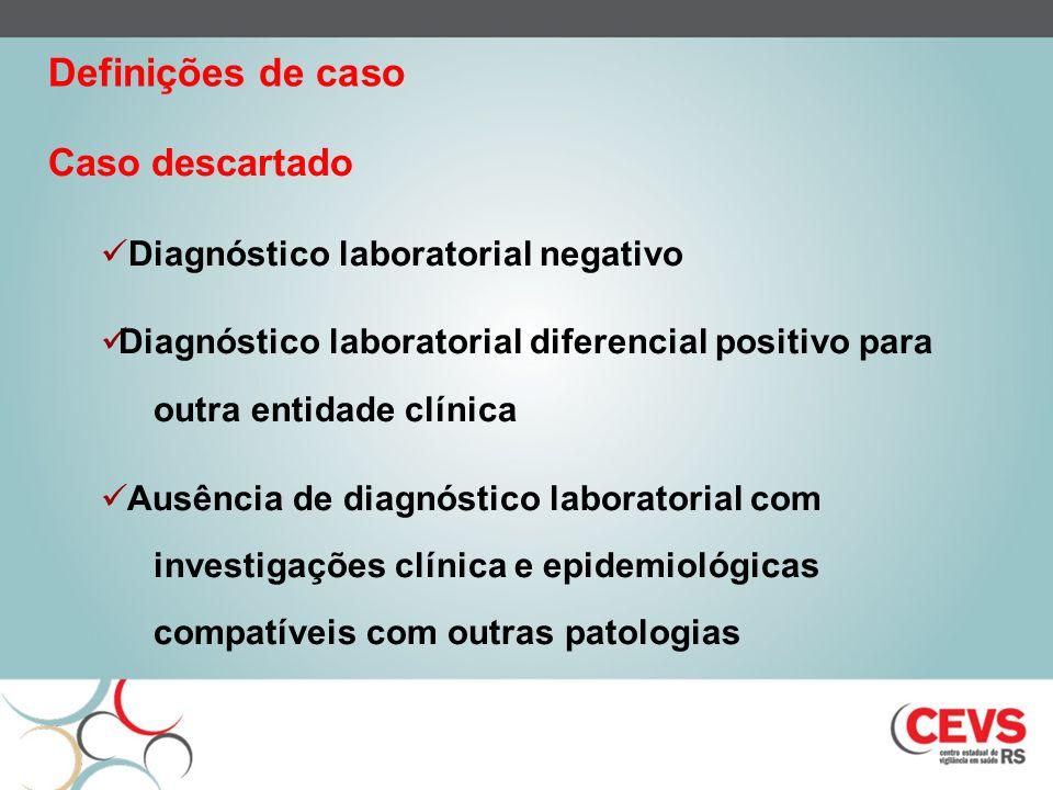 Caso descartado Diagnóstico laboratorial negativo Diagnóstico laboratorial diferencial positivo para outra entidade clínica Ausência de diagnóstico laboratorial com investigações clínica e epidemiológicas compatíveis com outras patologias Definições de caso