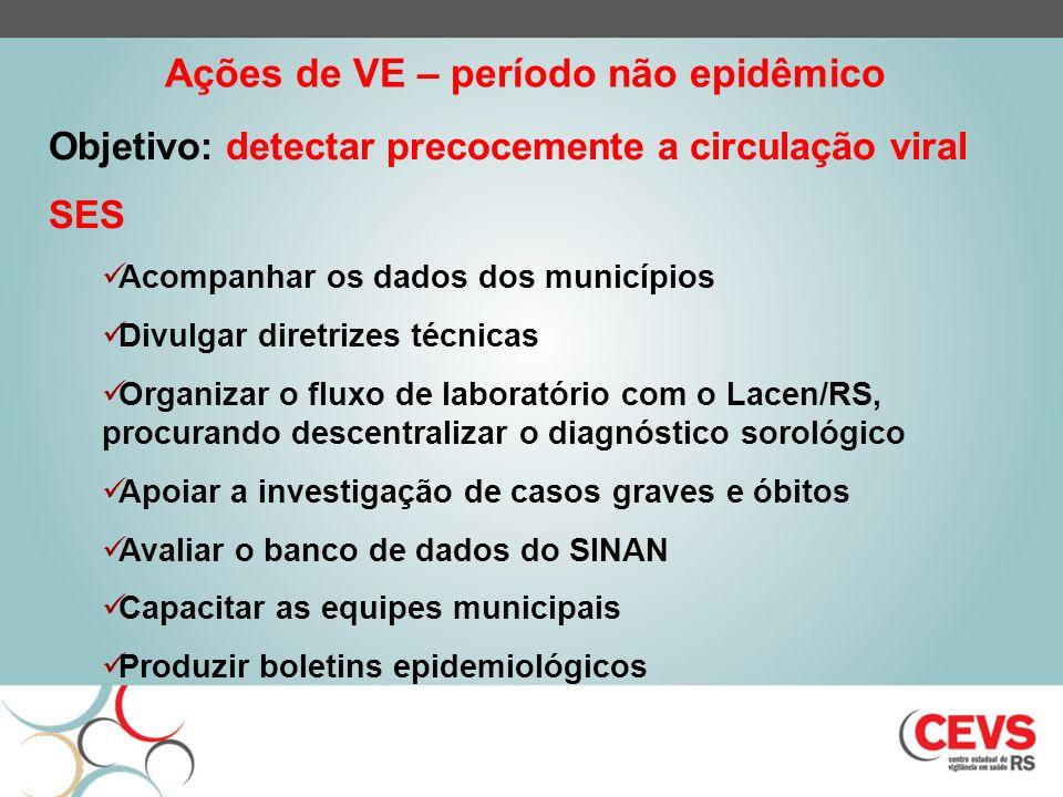 Objetivo: detectar precocemente a circulação viral SES Acompanhar os dados dos municípios Divulgar diretrizes técnicas Organizar o fluxo de laboratóri