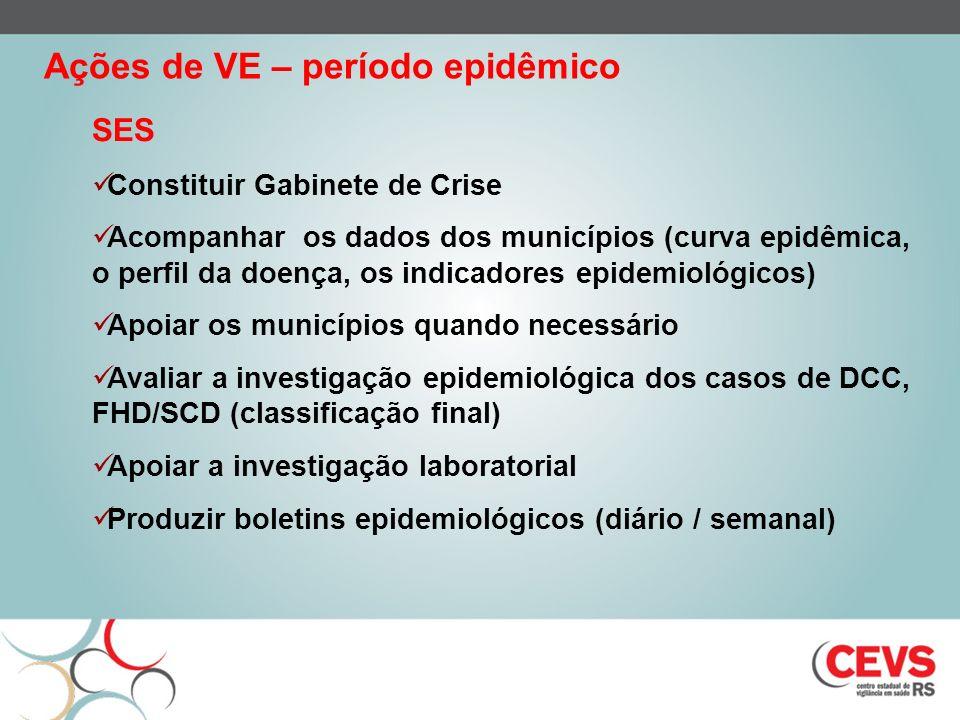 SES Constituir Gabinete de Crise Acompanhar os dados dos municípios (curva epidêmica, o perfil da doença, os indicadores epidemiológicos) Apoiar os mu