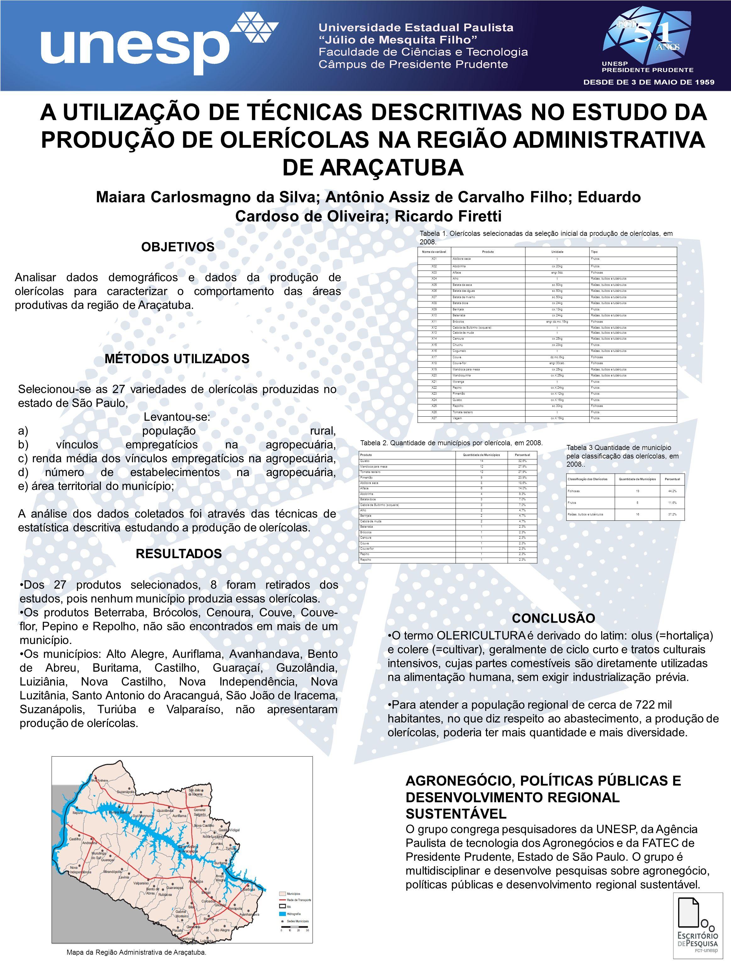 A UTILIZAÇÃO DE TÉCNICAS DESCRITIVAS NO ESTUDO DA PRODUÇÃO DE OLERÍCOLAS NA REGIÃO ADMINISTRATIVA DE ARAÇATUBA Maiara Carlosmagno da Silva; Antônio Assiz de Carvalho Filho; Eduardo Cardoso de Oliveira; Ricardo Firetti OBJETIVOS Analisar dados demográficos e dados da produção de olerícolas para caracterizar o comportamento das áreas produtivas da região de Araçatuba.