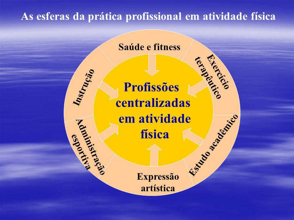 Atividade Física Biomecânica da atividade física Fisiologia da atividade física Filosofia da atividade física História da Atividade física Sociologia
