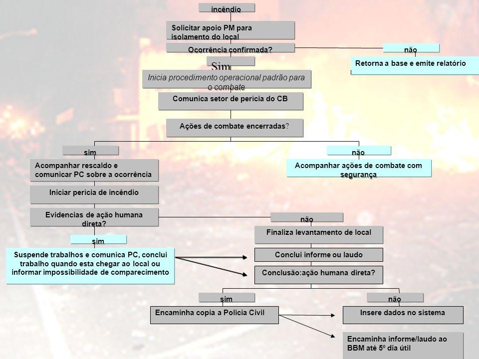 Encaminha informe/laudo ao BBM até 5º dia útil incêndio Solicitar apoio PM para isolamento do local Ocorrência confirmada.