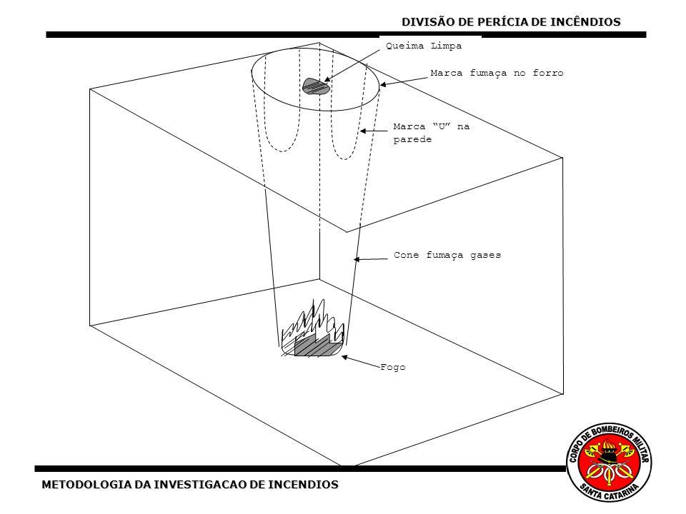 METODOLOGIA DA INVESTIGACAO DE INCENDIOS Marca fumaça no forro Marca U na parede Queima Limpa Cone fumaça gases Fogo DIVISÃO DE PERÍCIA DE INCÊNDIOS