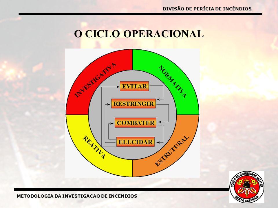 METODOLOGIA DA INVESTIGACAO DE INCENDIOS O CICLO OPERACIONAL DIVISÃO DE PERÍCIA DE INCÊNDIOS