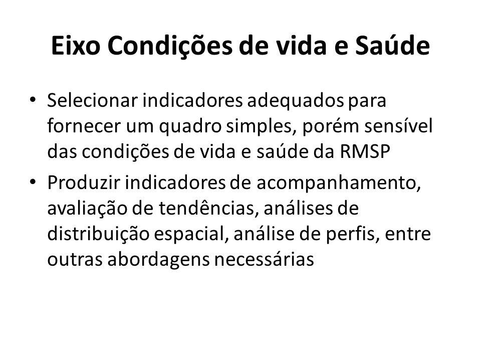 Eixo Condições de vida e Saúde Selecionar indicadores adequados para fornecer um quadro simples, porém sensível das condições de vida e saúde da RMSP