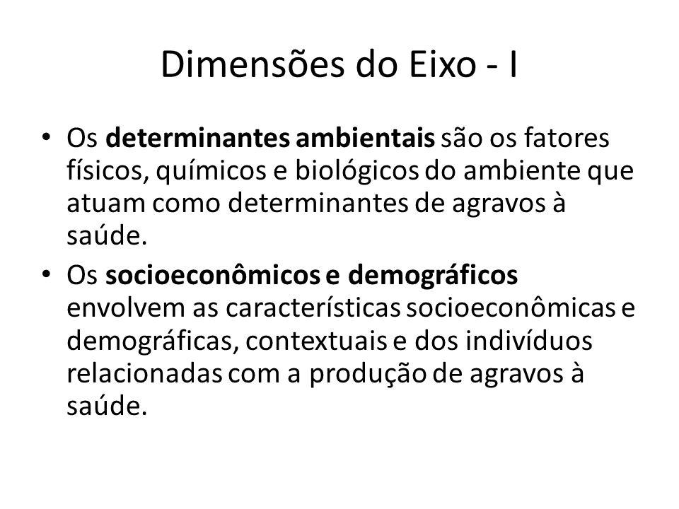 Dimensões do Eixo - I Os determinantes ambientais são os fatores físicos, químicos e biológicos do ambiente que atuam como determinantes de agravos à