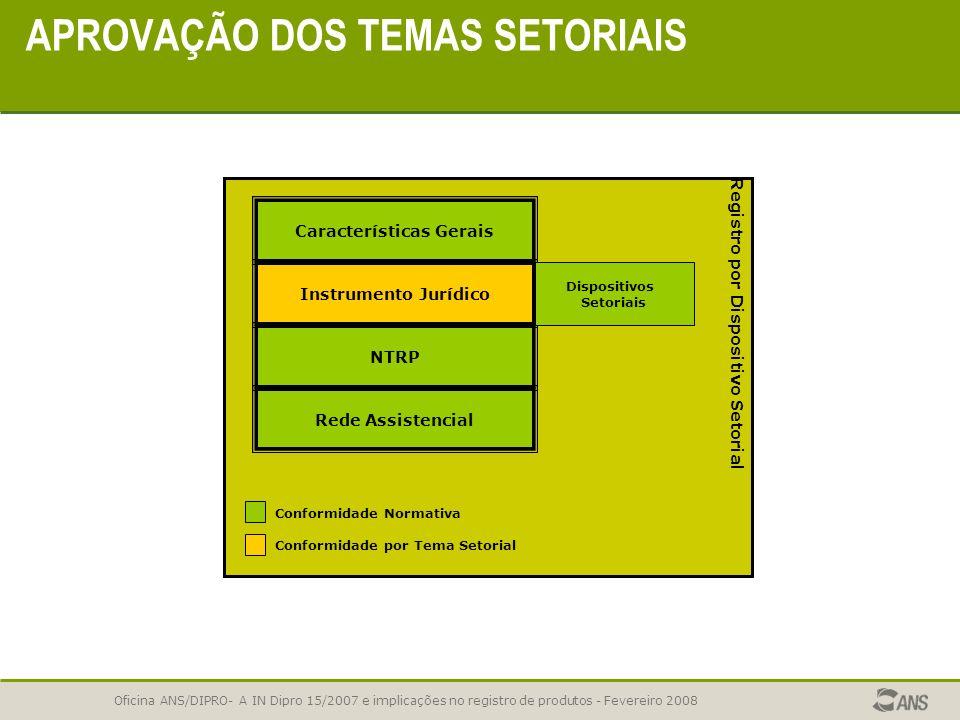 Oficina ANS/DIPRO- A IN Dipro 15/2007 e implicações no registro de produtos - Fevereiro 2008 APROVAÇÃO DOS TEMAS SETORIAIS Temas setoriais: Os constan