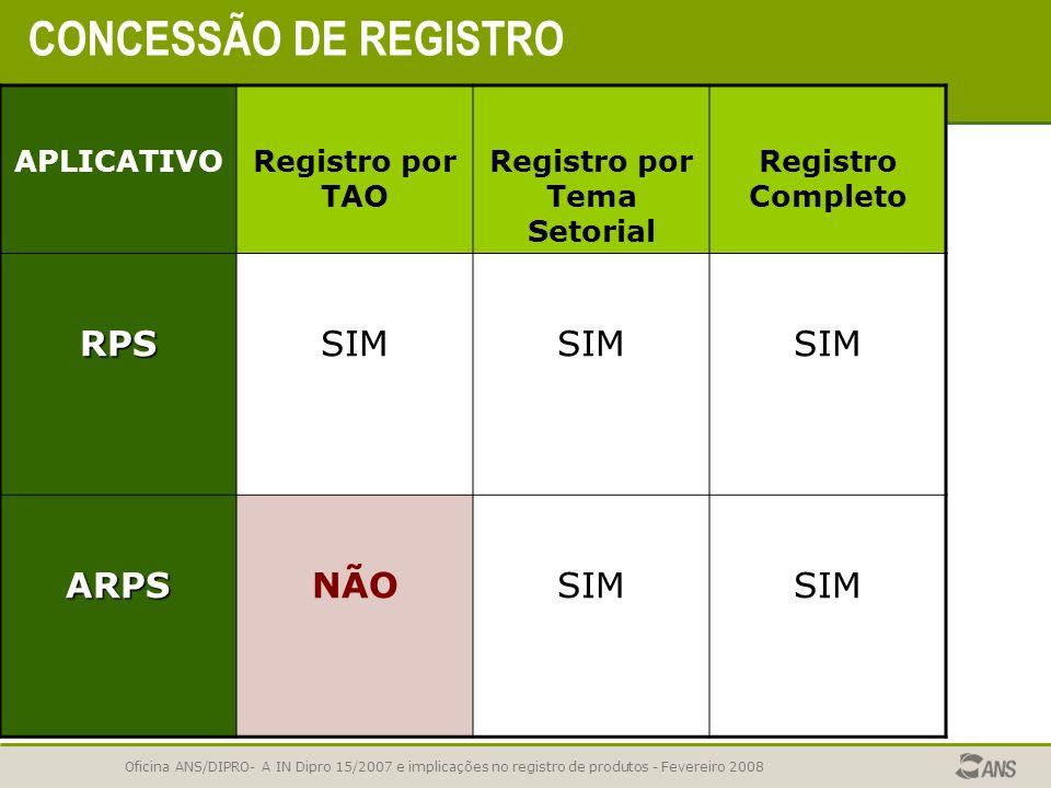 Oficina ANS/DIPRO- A IN Dipro 15/2007 e implicações no registro de produtos - Fevereiro 2008 REGISTRO COMPLETO Registro por TAO Registro por Temas Set