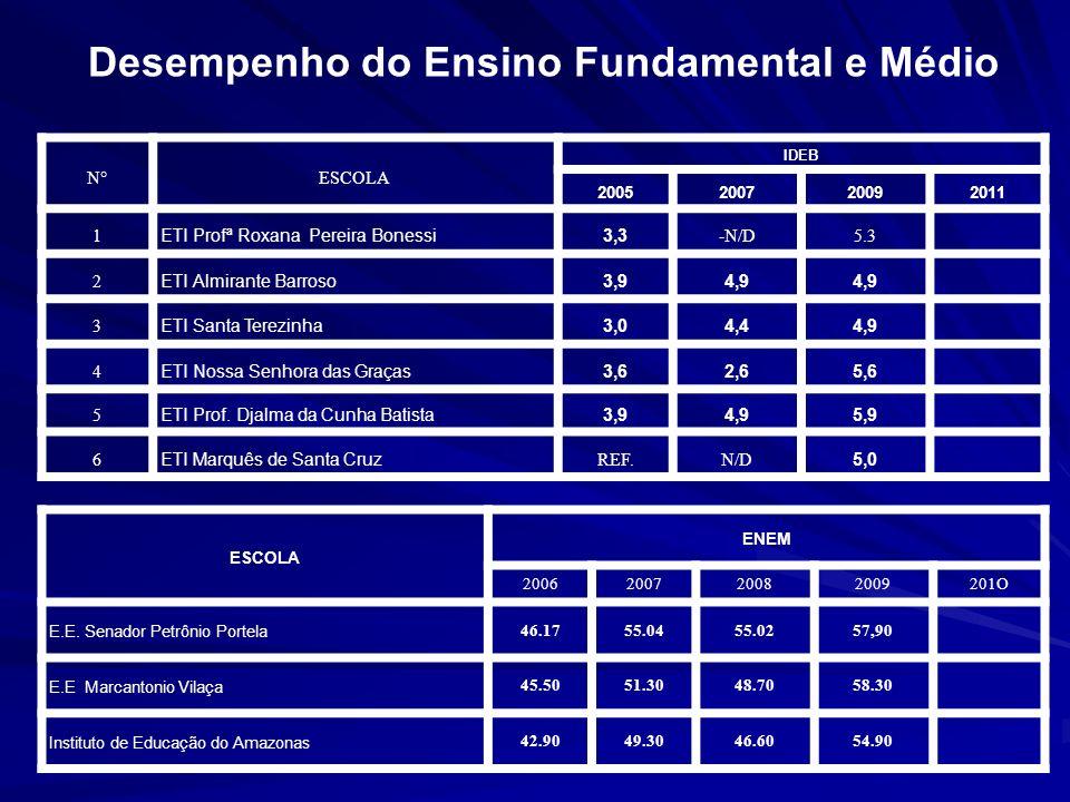 Desempenho do Ensino Fundamental e Médio N°ESCOLA IDEB 2005200720092011 1 ETI Profª Roxana Pereira Bonessi3,3 -N/D5.3 2 ETI Almirante Barroso3,94,9 3