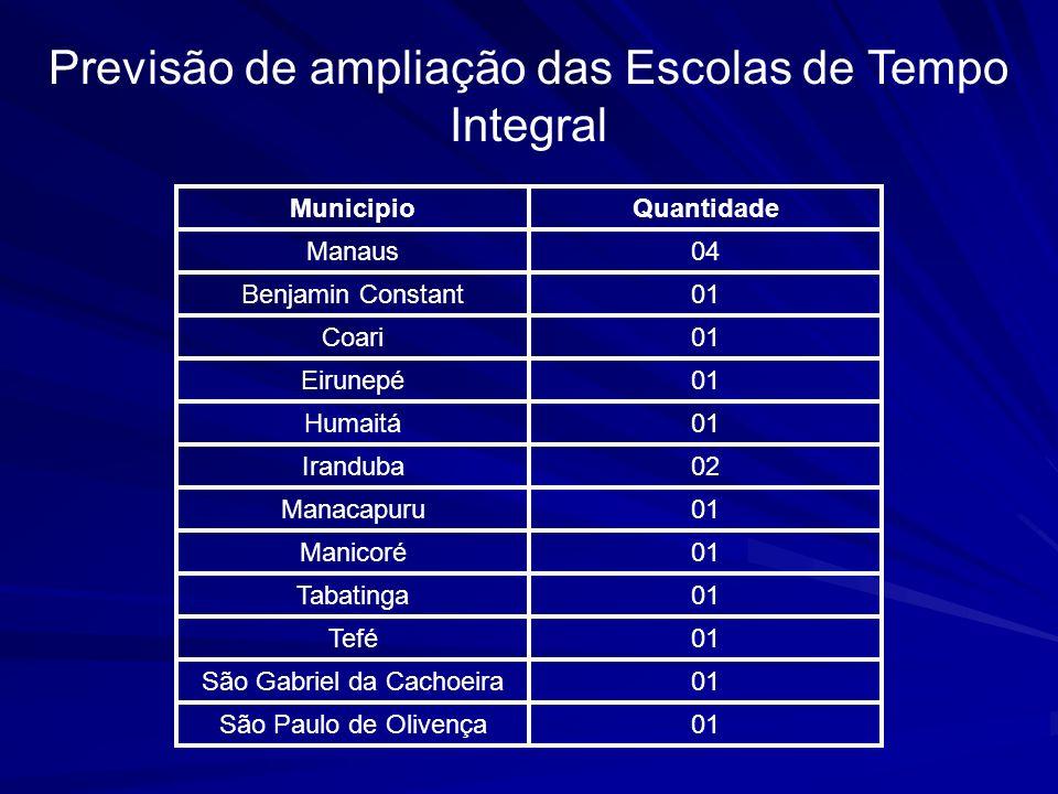 Previsão de ampliação das Escolas de Tempo Integral MunicipioQuantidade Manaus04 Benjamin Constant01 Coari01 Eirunepé01 Humaitá01 Iranduba02 Manacapur