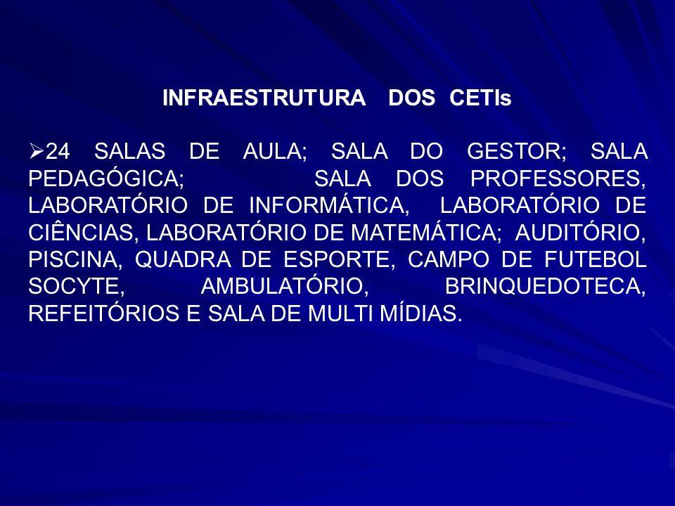 INFRAESTRUTURA DOS CETIs 24 SALAS DE AULA; SALA DO GESTOR; SALA PEDAGÓGICA; SALA DOS PROFESSORES, LABORATÓRIO DE INFORMÁTICA, LABORATÓRIO DE CIÊNCIAS,