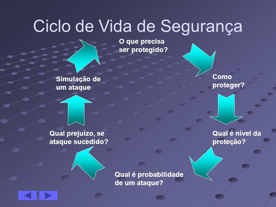 Ciclo de Vida de Segurança O que precisa ser protegido? Como proteger? Simulação de um ataque Qual é probabilidade de um ataque? Qual prejuízo, se ata