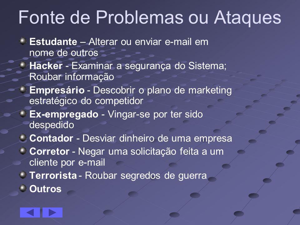Fonte de Problemas ou Ataques Estudante – Alterar ou enviar e-mail em nome de outros Hacker - Examinar a segurança do Sistema; Roubar informação Empre