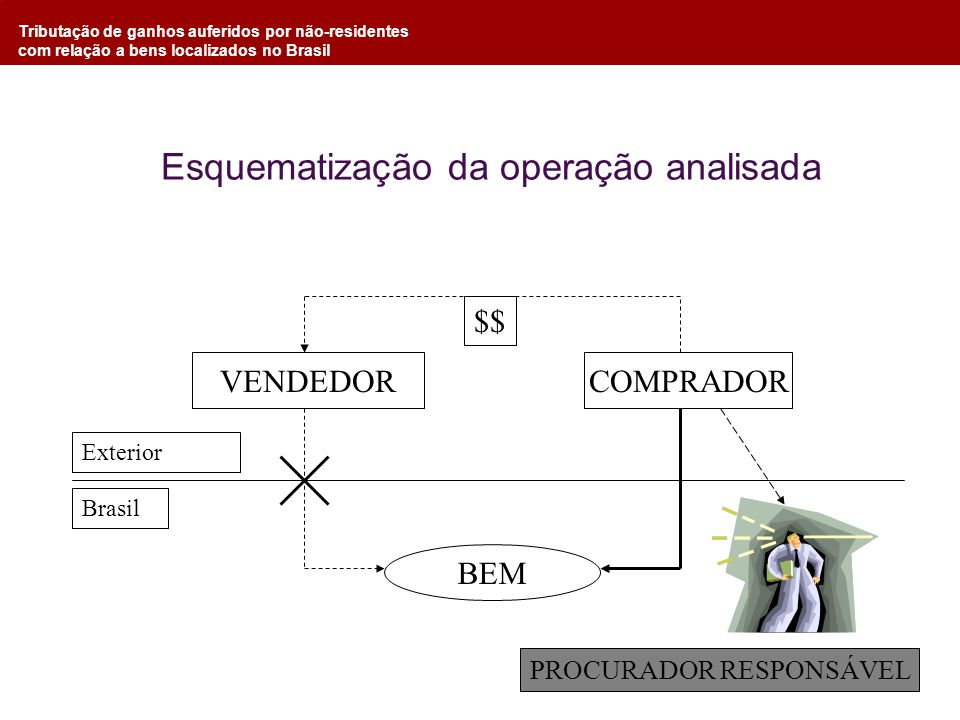 Tributação de ganhos auferidos por não-residentes com relação a bens localizados no Brasil Esquematização da operação analisada COMPRADORVENDEDOR BEM