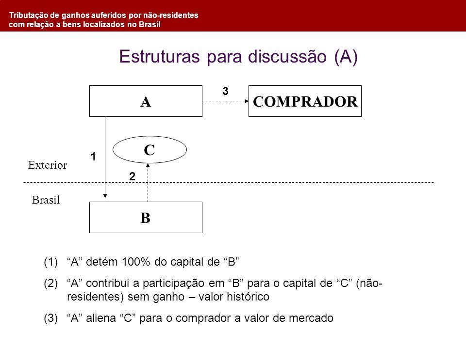 Tributação de ganhos auferidos por não-residentes com relação a bens localizados no Brasil Estruturas para discussão (A) A B C COMPRADOR Exterior Bras