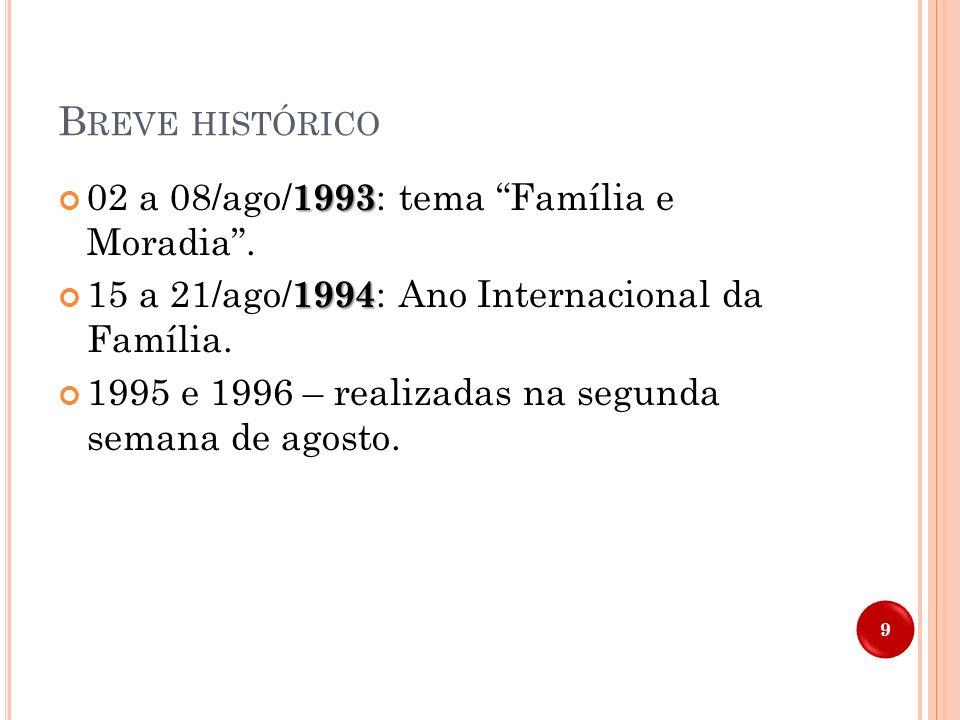 B REVE HISTÓRICO 1993 02 a 08/ago/ 1993 : tema Família e Moradia. 1994 15 a 21/ago/ 1994 : Ano Internacional da Família. 1995 e 1996 – realizadas na s