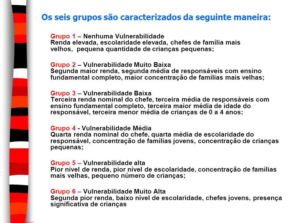 Os seis grupos são caracterizados da seguinte maneira: Grupo 1 – Nenhuma Vulnerabilidade Renda elevada, escolaridade elevada, chefes de família mais v