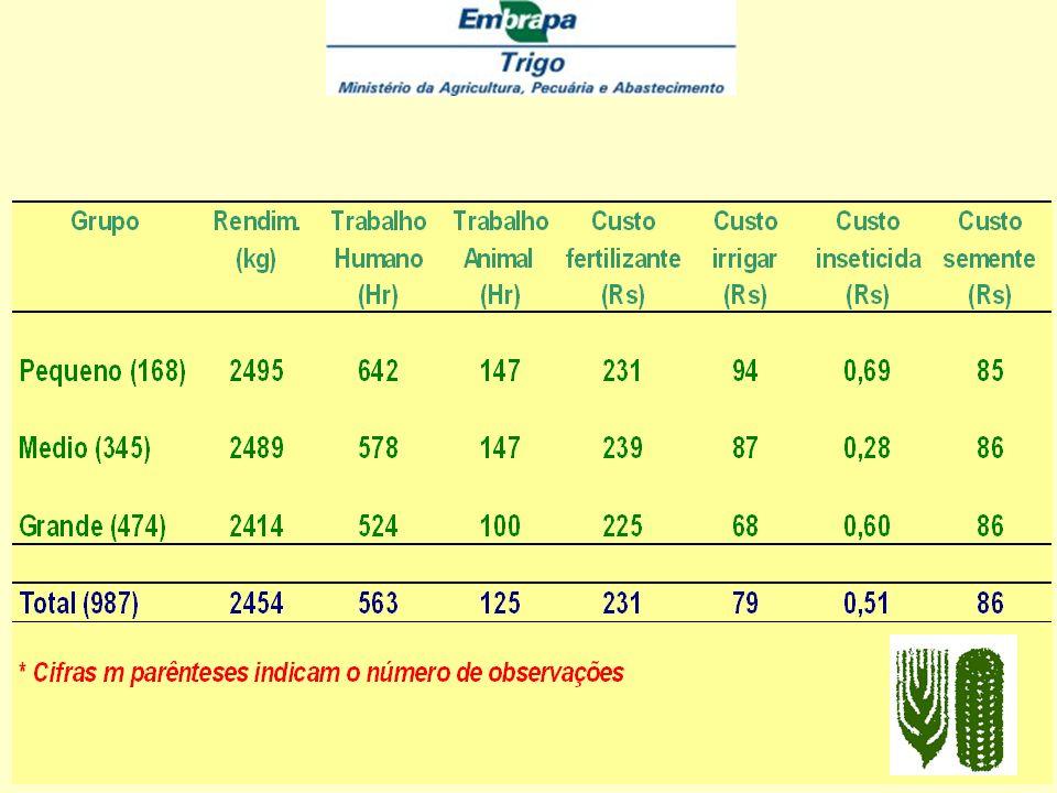 Elementos fundamentaisElementos fundamentais Programas Nacionais de Demonstração Disponibilidade de insumos essenciais a tempo Resposta de agricultore