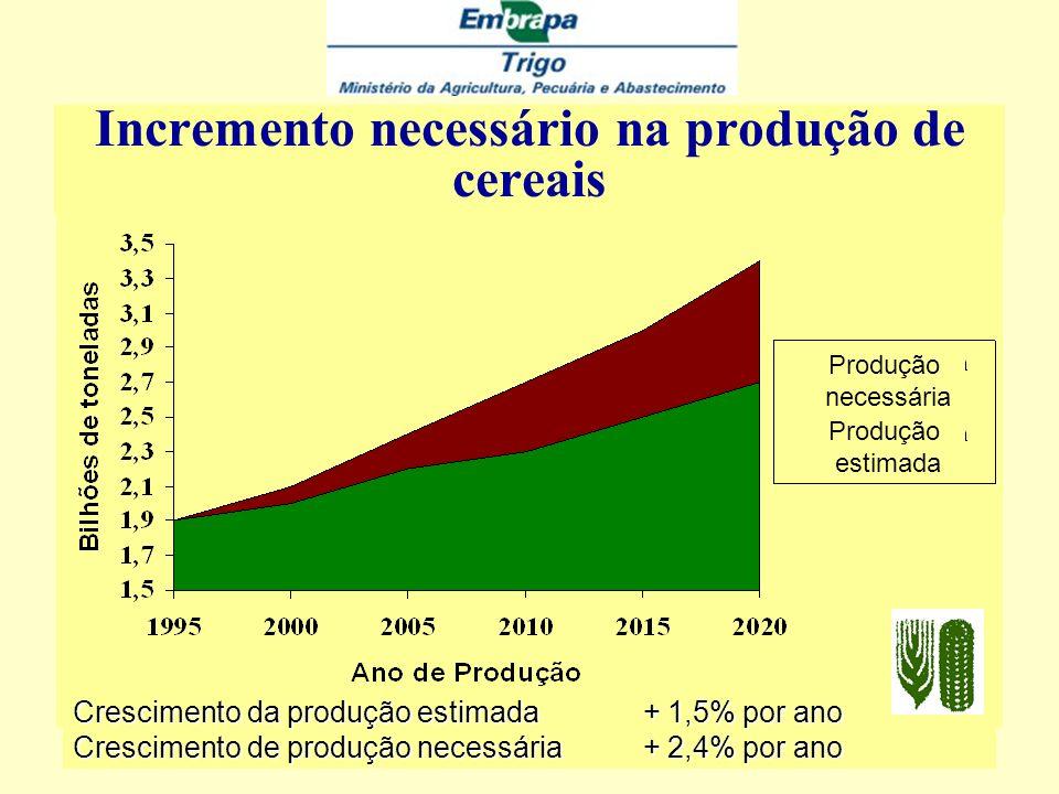 Malnutridos em países em via de desenvolvidomento Malnutridos em países em via de desenvolvidomento 00 100100 200200 300300 400400 500500 Norte Africa