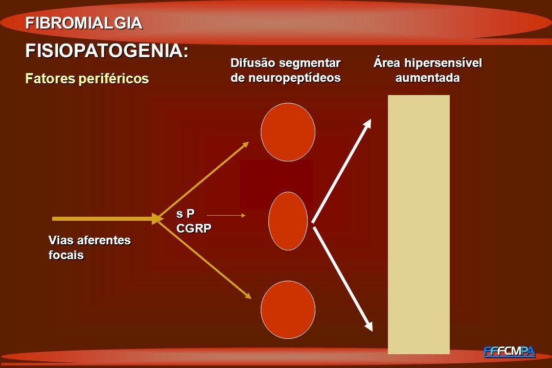 FIBROMIALGIA FISIOPATOGENIA: Fatores periféricos Vias aferentes focais s P CGRP Difusão segmentar de neuropeptídeos Área hipersensível aumentada