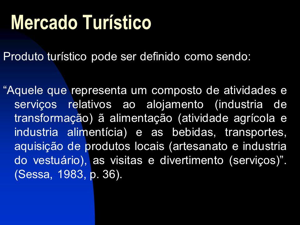 Mercado Turístico Produto turístico pode ser definido como sendo: Aquele que representa um composto de atividades e serviços relativos ao alojamento (