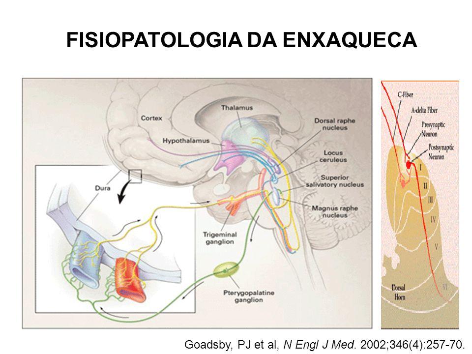 FISIOPATOLOGIA DA ENXAQUECA Goadsby, PJ et al, N Engl J Med. 2002;346(4):257-70.
