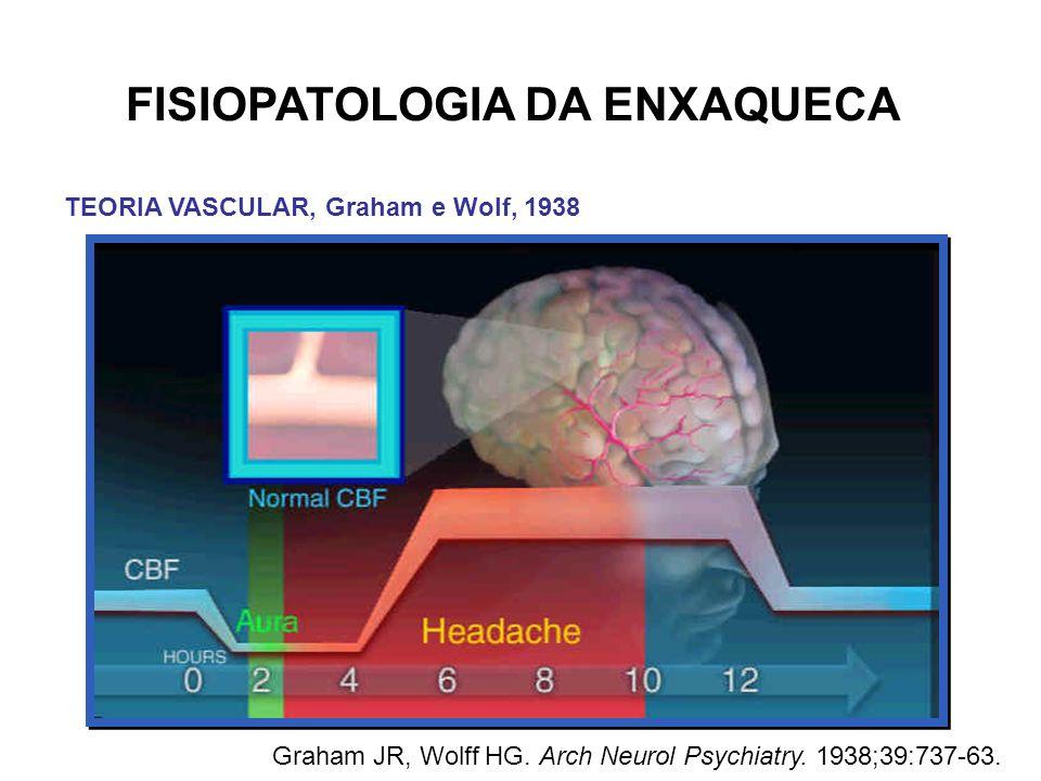 FISIOPATOLOGIA DA ENXAQUECA TEORIA VASCULAR, Graham e Wolf, 1938 Graham JR, Wolff HG. Arch Neurol Psychiatry. 1938;39:737-63.