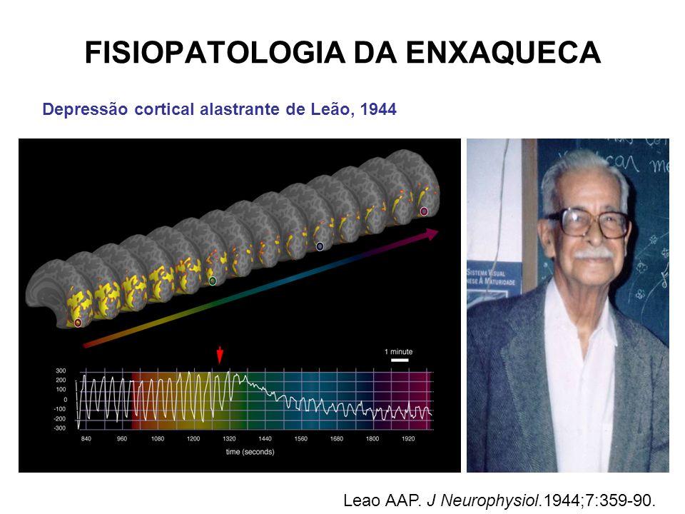 FISIOPATOLOGIA DA ENXAQUECA Depressão cortical alastrante de Leão, 1944 Leao AAP. J Neurophysiol.1944;7:359-90.