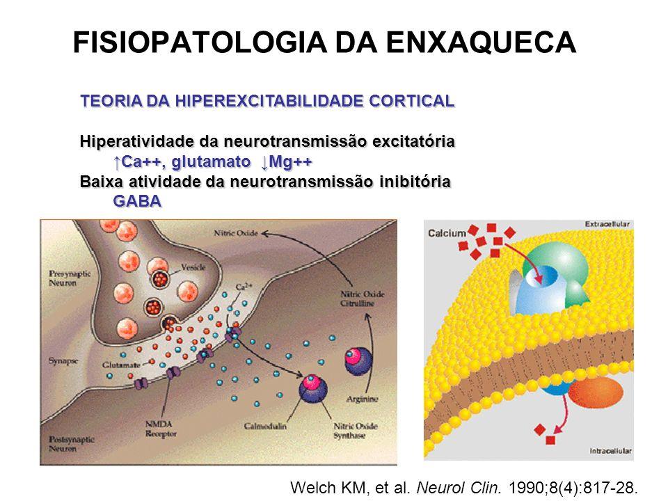 FISIOPATOLOGIA DA ENXAQUECA TEORIA DA HIPEREXCITABILIDADE CORTICAL Hiperatividade da neurotransmissão excitatória Ca++, glutamato Mg++Ca++, glutamato