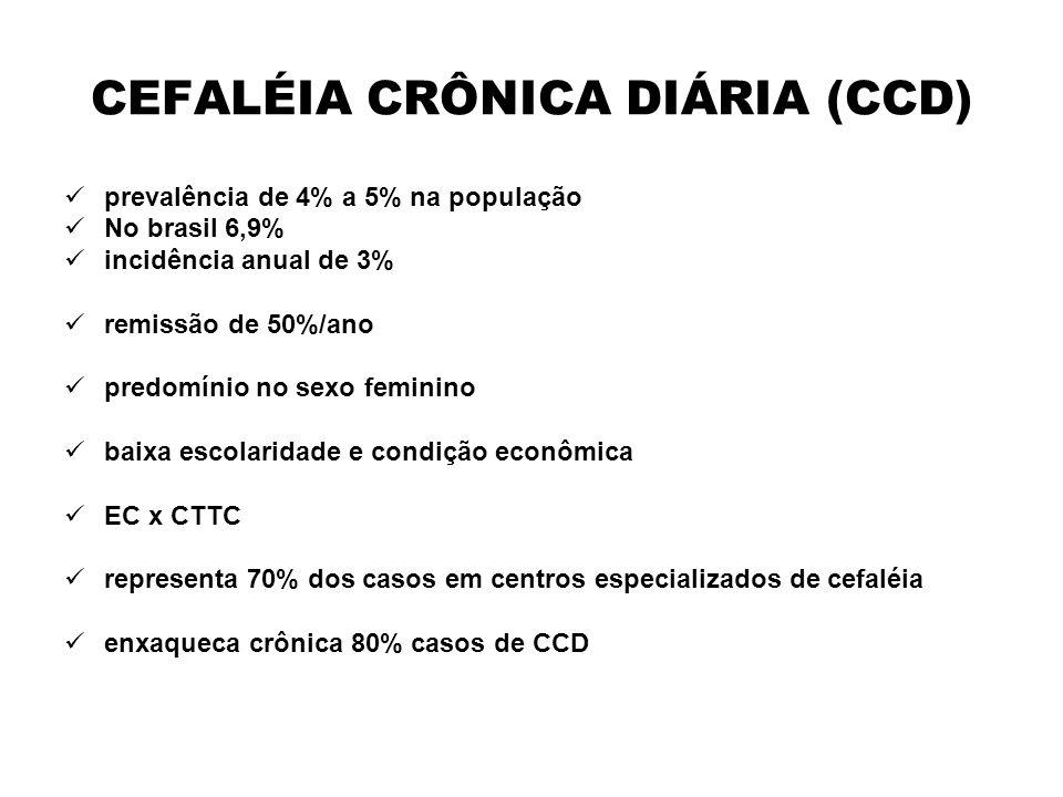 CEFALÉIA CRÔNICA DIÁRIA (CCD) prevalência de 4% a 5% na população No brasil 6,9% incidência anual de 3% remissão de 50%/ano predomínio no sexo feminin
