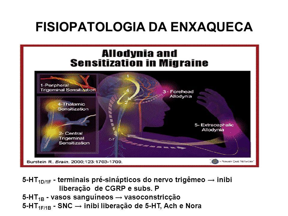 FISIOPATOLOGIA DA ENXAQUECA 5-HT 1D/1F - terminais pré-sinápticos do nervo trigêmeo inibi liberação de CGRP e subs. P 5-HT 1B - vasos sanguíneos vasoc