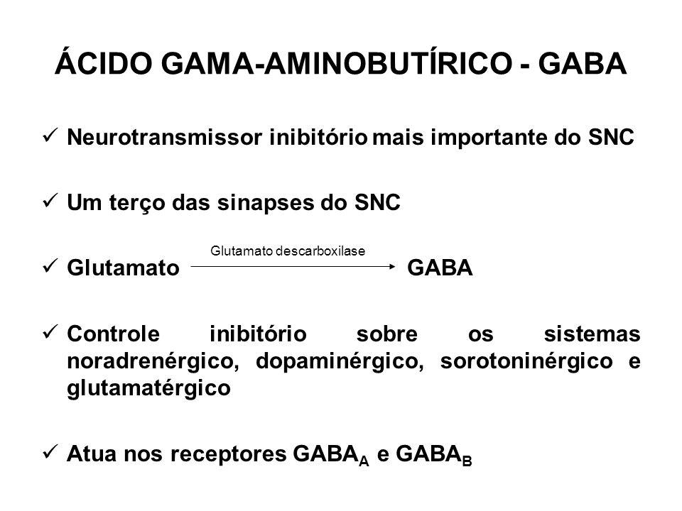 ÁCIDO GAMA-AMINOBUTÍRICO - GABA Neurotransmissor inibitório mais importante do SNC Um terço das sinapses do SNC Glutamato GABA Controle inibitório sob