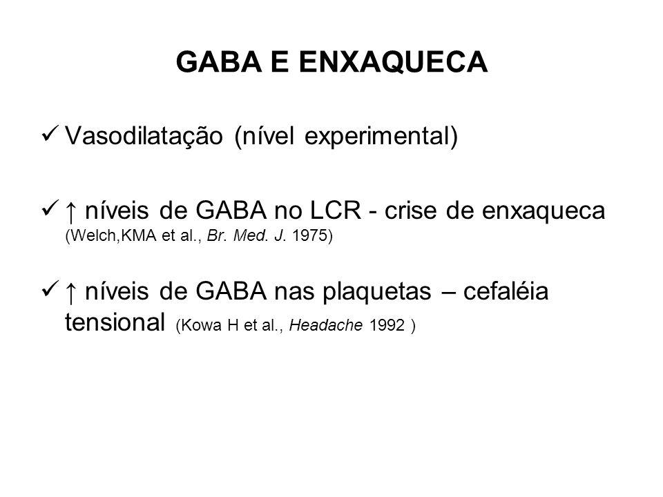 GABA E ENXAQUECA Vasodilatação (nível experimental) níveis de GABA no LCR - crise de enxaqueca (Welch,KMA et al., Br. Med. J. 1975) níveis de GABA nas