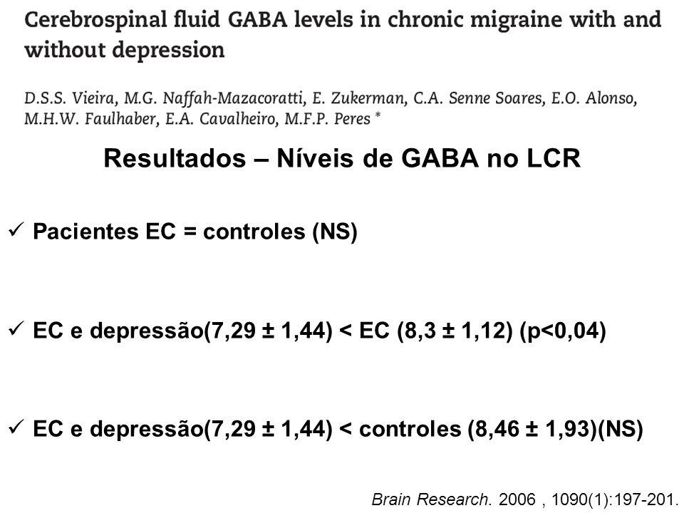 Resultados – Níveis de GABA no LCR Pacientes EC = controles (NS) EC e depressão(7,29 ± 1,44) < EC (8,3 ± 1,12) (p<0,04) EC e depressão(7,29 ± 1,44) <