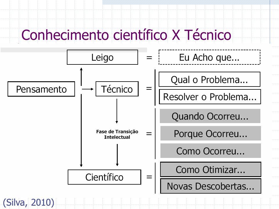 Conhecimento científico X Técnico (Silva, 2010)