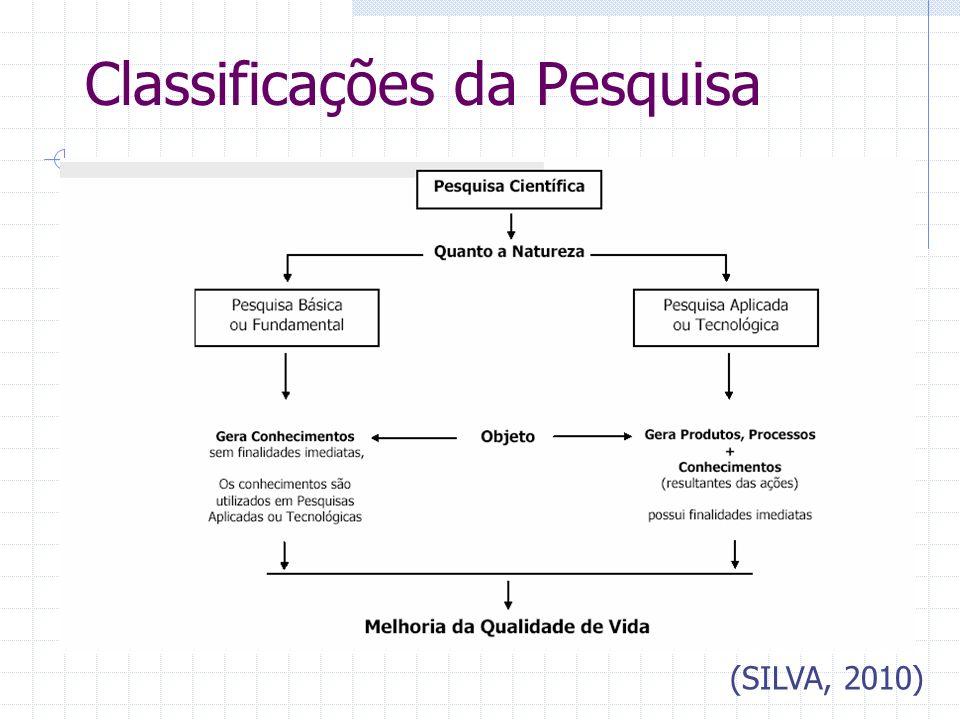 Classificações da Pesquisa (SILVA, 2010)